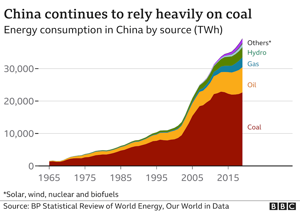 Chart showing China's dependence on coal