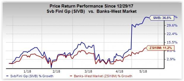 Strong fundamentals and solid prospects make SVB Financial (SIVB) stock investment worthy right now.