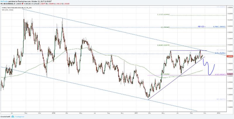 EUR/AUD Daily Chart