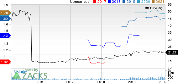 Capital Southwest Corporation Price and Consensus