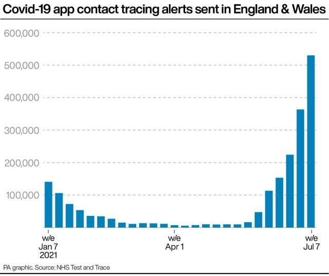 Covid-19 app contact tracing alerts sent in England & Wales