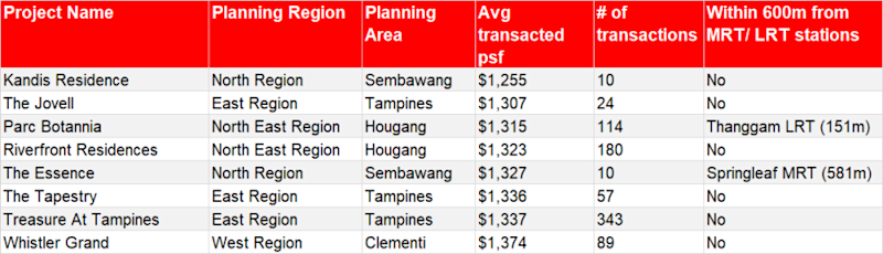 8-most-affordable-new-condos-for-hdb-upgraders(4)