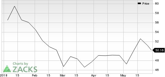 Top Ranked Momentum Stocks to Buy for May 30th