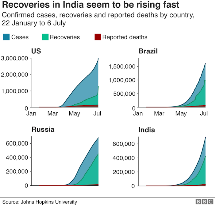 Chart showing recoveries in India are rising fast.