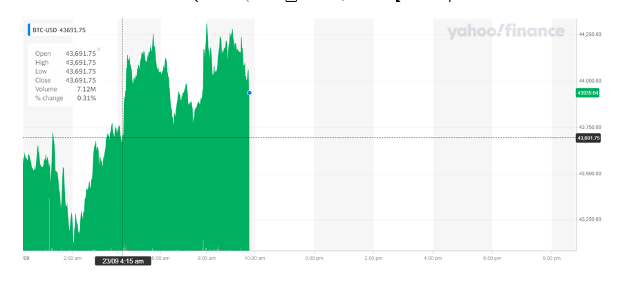 Bitcoin was up on Thursday afternoon. Chart: Yahoo Finance UK
