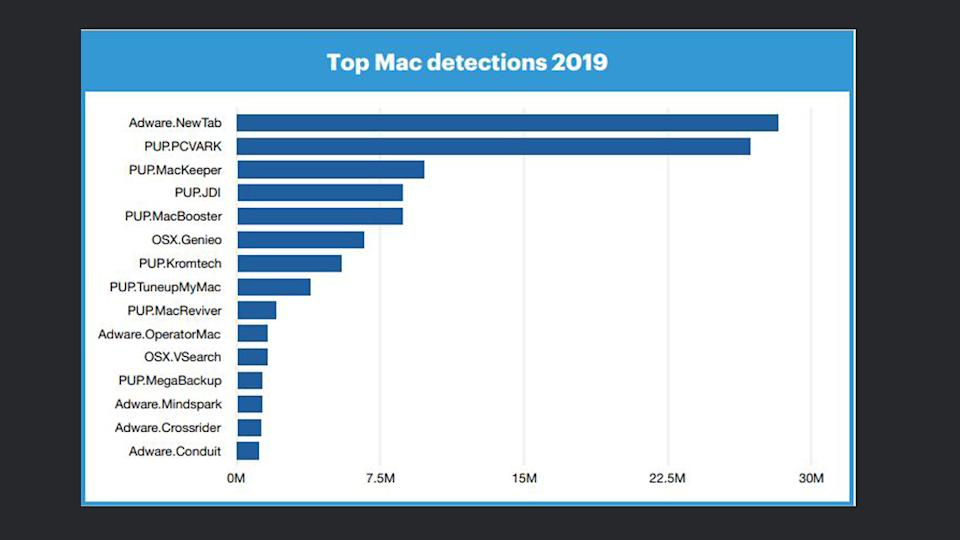 Top detections on MacOS.