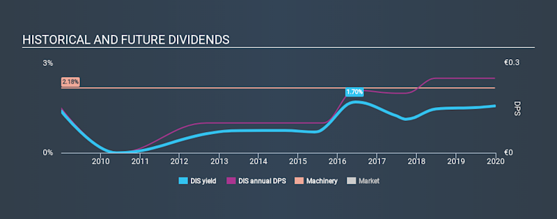 XTRA:DIS Historical Dividend Yield, December 21st 2019