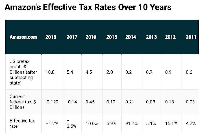 Source: Institute on Taxation and Economic Policy analysis of SEC filings
