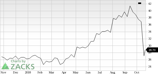 PC Connection (CNXN) saw a big move last session, as its shares jumped more than 6% on the day, amid huge volumes.