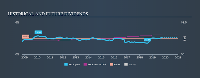 NYSE:BHLB Historical Dividend Yield, September 25th 2019