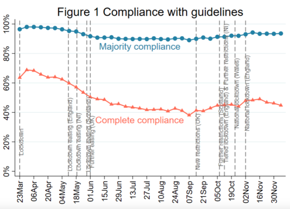 The chart shows that compliance for the majority of COVID restrictions has remained steady since the start of the pandemic. (UCL)