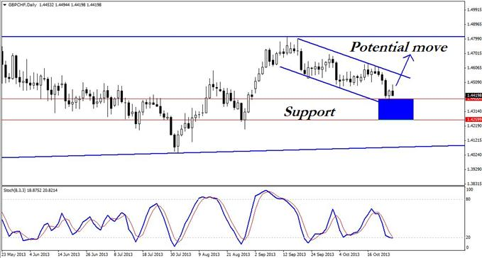 A_Tradable_3-Push_Set-up_in_GBPCHF_body_GuestCommentary_KayeLee_October28C.png, A Tradable