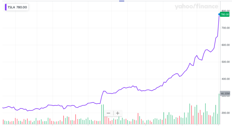 Tesla's stock price has had a parabolic run during the last six months, gaining nearly 250% over that period and doubling since the week before Christmas. (Source: Yahoo Finance)