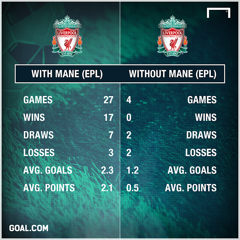Liverpool without Mane PS