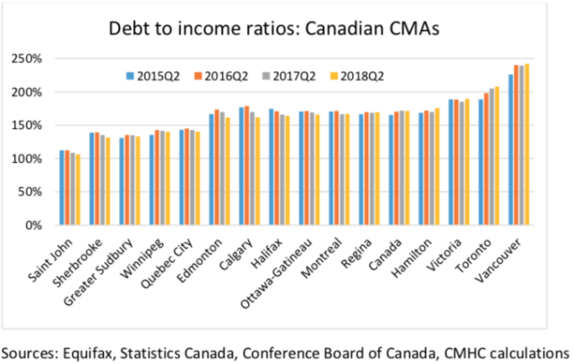 Debt-to-income ratios are highest in Vancouver and Toronto