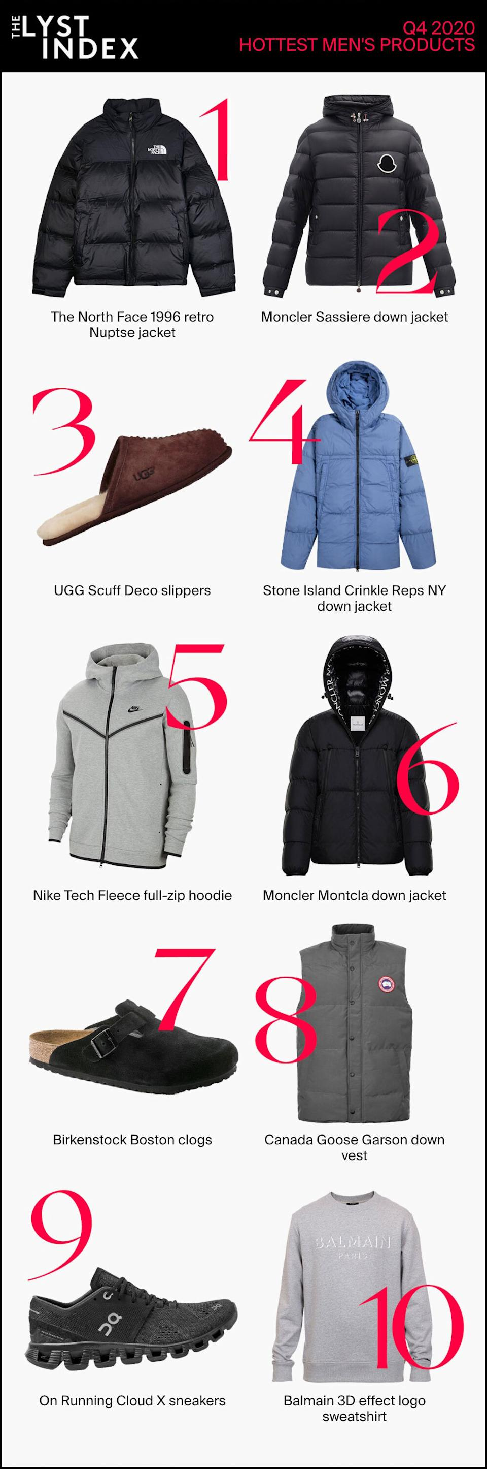 The Lyst Index has found The North Face 1996 Retro Nuptse Jacket was the hottest product for men in the last quarter of 2020.  (Lyst)