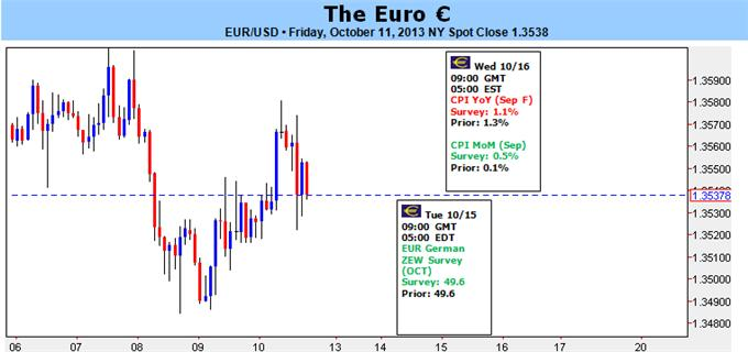 Euro_Needs_Signs_of_Continued_Economic_Recovery_Before_Next_Rally_body_123456.png, Euro Needs Signs of Continued Economic Recovery Before Next Rally