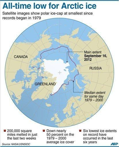 Graphic showing the extent of Arctic sea ice melting, with coverage at its lowest in September since records began in 1979