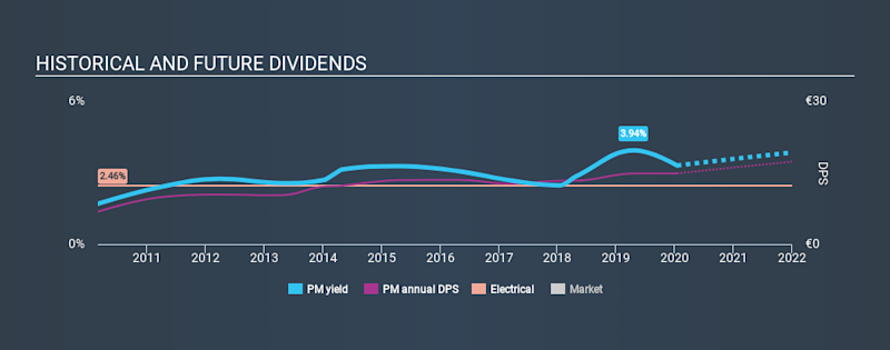 SWX:PM Historical Dividend Yield, January 16th 2020