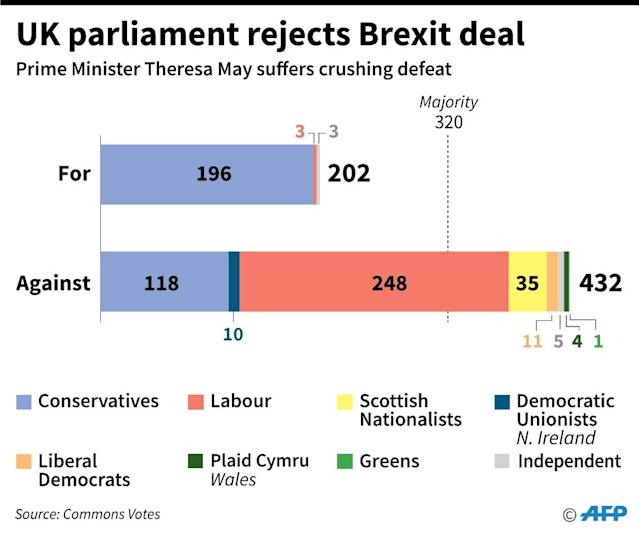 Graphic showing how parliamentary parties voted on Prime Minister Theresa May's Brexit deal with the EU (AFP Photo/Paz PIZARRO)