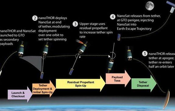 Illustrations showing how the NanoTHOR concept would spin satellites around to throw them toward other planets.