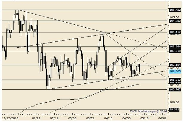 Japan GDP Trumps Estimates, USD/JPY Targets 99 44 if Support