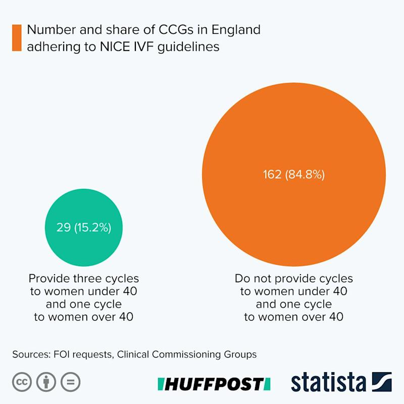 Only 15% of CCGs adhere completely to NICE IVF guidelines, offering three cycles of treatment to women under 40 and one to those over 40  (Photo: Statista )