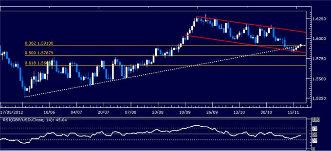Forex_Analysis_GBPUSD_Classic_Technical_Report_11.20.2012_body_Picture_1.png, Forex Analysis: GBP/USD Classic Technical Report 11.20.2012