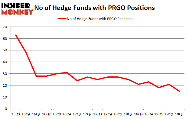 Is PRGO A Good Stock To Buy?