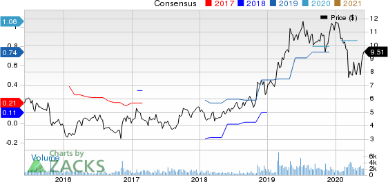 Great Lakes Dredge  Dock Corporation Price and Consensus