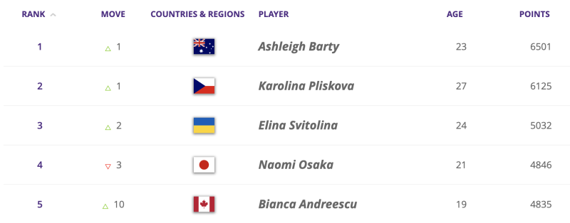 The top five players on the WTA circuit as of Sept. 9, 2019.