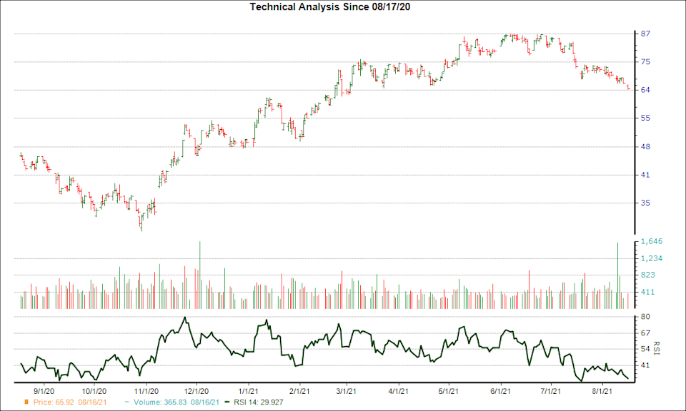 3-month RSI Chart for EOG