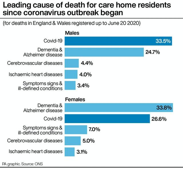 Leading cause of death for care home residents since coronavirus outbreak began