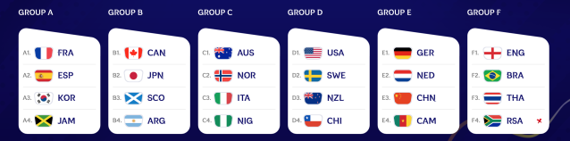 2019 women's World Cup draw simulation. (FIFA)