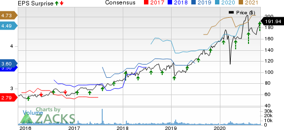 ResMed Inc. Price, Consensus and EPS Surprise