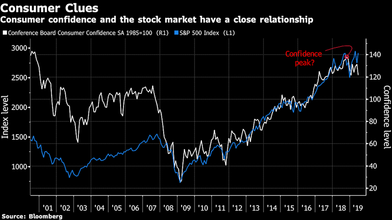 """(Bloomberg) -- For stock bears waiting for the $20 trillion rally to unravel, it's getting late. They see a lengthening list of indicators that show time is running out on the longest bull market ever recorded.The two largest world superpowers are fighting a trade war while the Federal Reserve contemplates rate cuts in the face of slow economic growth and elusive inflation. Bonds continue to rally, with the 10-year once again falling below 2% -- the bearish yin to equities' yang. There's more, too.""""We have this weird combination of U.S. stocks at all-time highs, very low forward interest rates, and we see signs of bubbles kind of popping out in all different places,"""" Connor Browne, portfolio manager for New Mexico-based Thornburg Investment Management, said in an interview at Bloomberg's New York headquarters. """"There are lots of reasons to be worried. Something has to give and there's some chance that it's stocks.""""From consumer confidence, to earnings and jobless claims, below are some of the things chart watchers say might have seen their peak.Fading ConfidenceWrinkles are starting to show in the faces of consumers. Conference Board data showed sentiment fell in June to the lowest since 2017 on Tuesday. At the same time, survey respondents turned bearish on U.S. stocks at one of the fastest paces since the global financial crisis. The deterioration marks a swift turn from similar data in May that marked the best sentiment in 15 years.To Michael Shaoul, chief executive officer at Marketfield Asset Management LLC, there's reason to believe consumer confidence peaked back in October 2018. That """"represents a warning for the overall investment cycle given that confidence measures historically peak fairly close to the overall bull market,"""" he wrote in an email.Slowing Earnings GrowthIt's one of Wall Street's big dramas. Did earning growth peak as effects from President Trump's tax overhaul sunk in? Companies in the S&P 500 posted three straight quarters of 25% profit gro"""