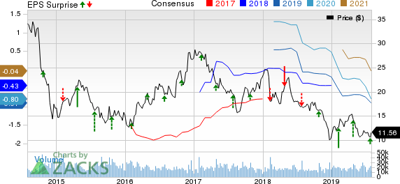 Patterson-UTI Energy, Inc. Price, Consensus and EPS Surprise