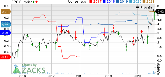 Lincoln Educational Services Corporation Price, Consensus and EPS Surprise