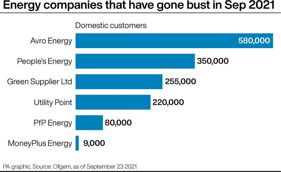 Energy companies that have gone bust in September 2021 (PA Graphics) (PA Graphics)