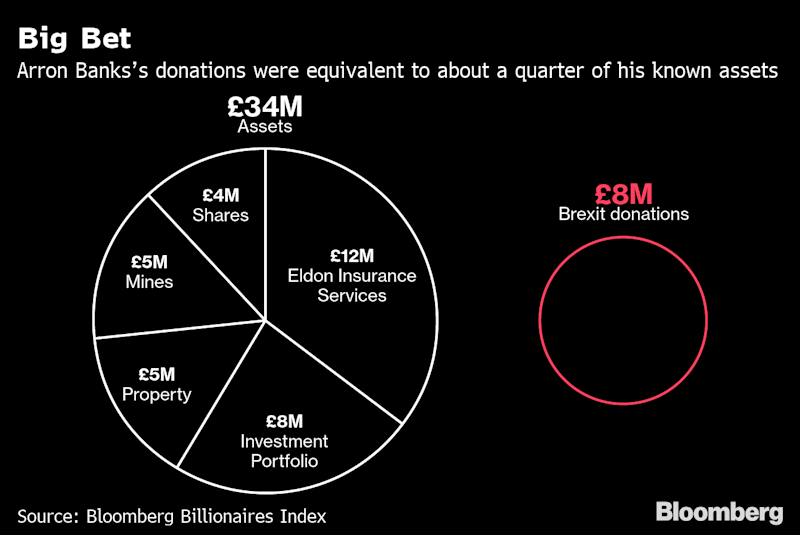 The Mysterious Finances of the Brexit Campaign's Biggest Backer