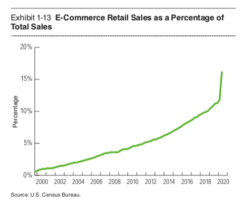 E-commerce as a percentage of total retail sales. Graphic by PwC.