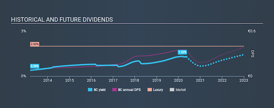 BIT:BC Historical Dividend Yield May 13th 2020