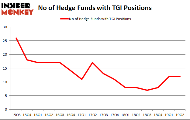 No of Hedge Funds with TGI Positions