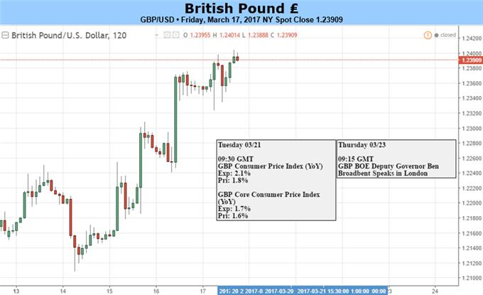 CPI the Focal Point as a Shift Begins to Emerge Within the BoE