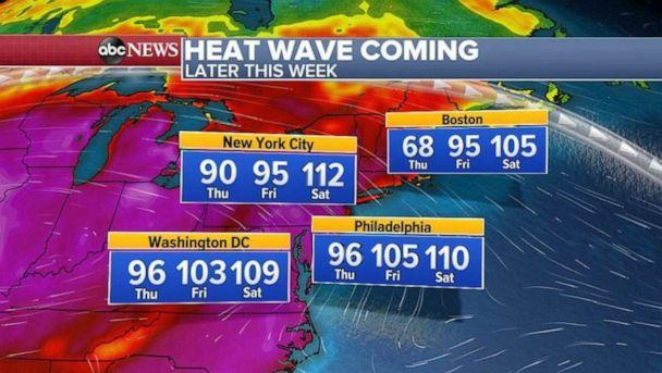 PHOTO: Highs in New York could surpass 110 on Saturday. (ABC News)