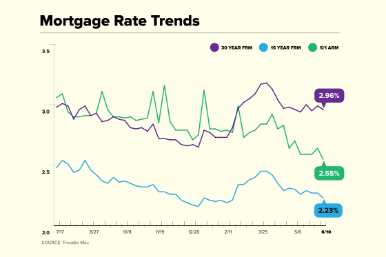 Mortgage Rate Trend chart for June 10