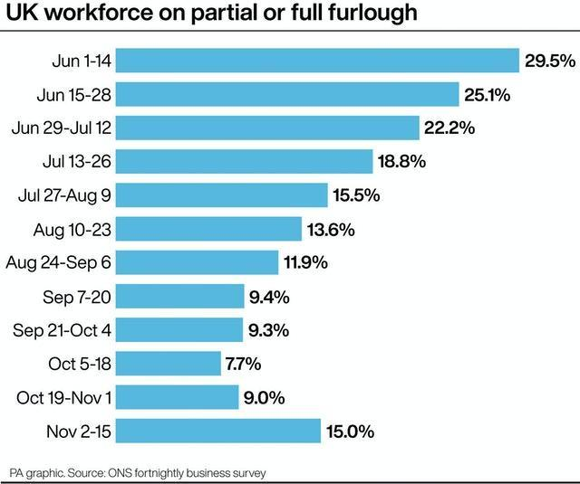 PA infographic showing UK workforce on partial or full furlough