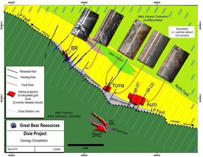 Figure 1: Completed drill sections along 3.2 kilometres of the LP Fault deformation zone to-date. Sub-zones along the LP Fault are labeled. Examples of drill core segments from various drill fences are shown as insets. Drill holes with disclosed results are shown in black, drill holes with pending results are shown in blue. The adjacent Dixie Limb and Hinge Zones are also shown. (CNW Group/Great Bear Resources Ltd.)