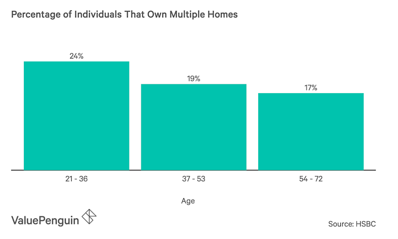 Percentage of Individuals That Own Multiple Homes