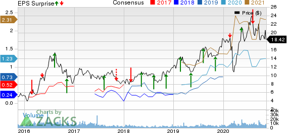 Silver Standard Resources Inc. Price, Consensus and EPS Surprise